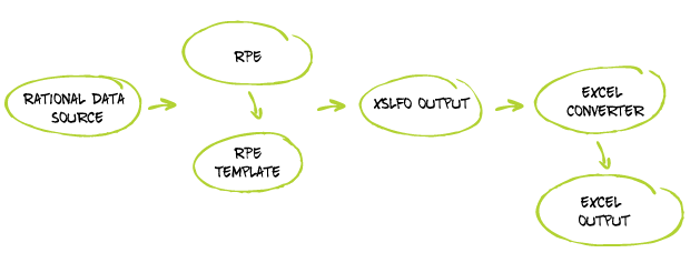 RAEC-Integration with RPE
